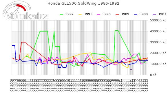 Honda GL1500 GoldWing 1986-1992