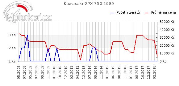 Kawasaki GPX 750 1989