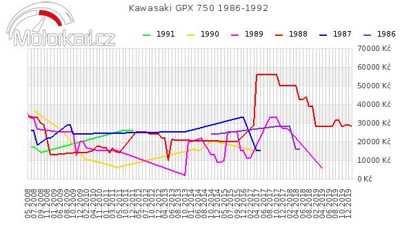 Kawasaki GPX 750 1986-1992