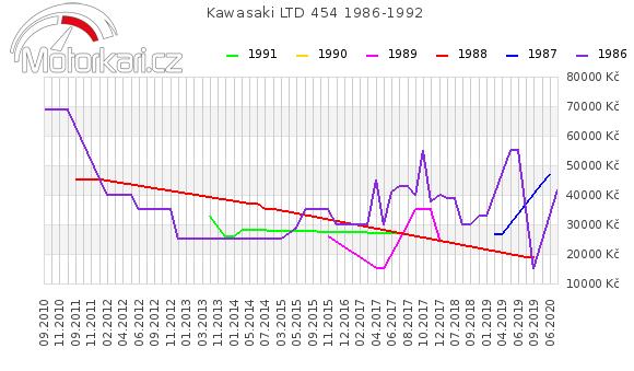 Kawasaki LTD 454 1986-1992