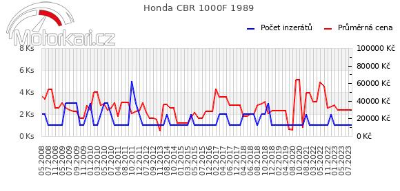 Honda CBR 1000F 1989
