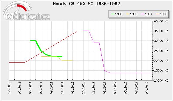 Honda CB 450 SC 1986-1992