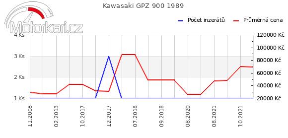 Kawasaki GPZ 900 1989