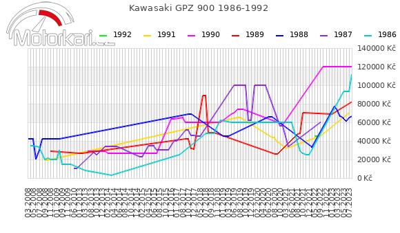 Kawasaki GPZ 900 1986-1992
