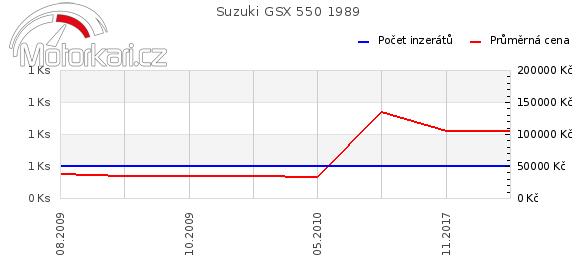 Suzuki GSX 550 1989