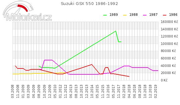 Suzuki GSX 550 1986-1992