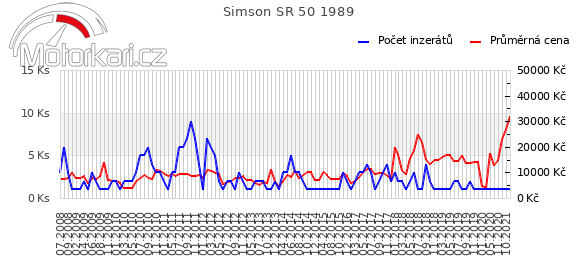 Simson SR 50 1989