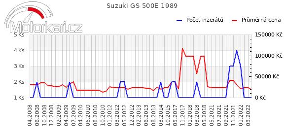 Suzuki GS 500E 1989