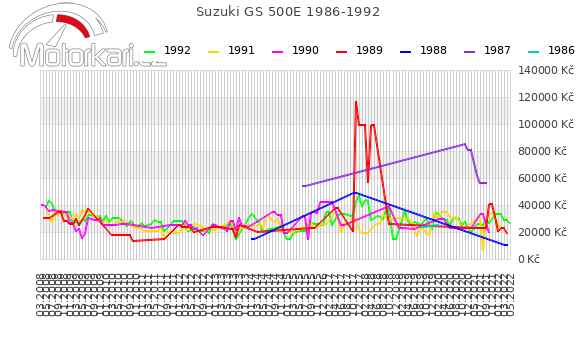 Suzuki GS 500E 1986-1992