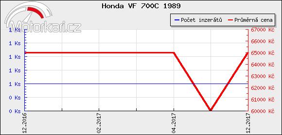 Honda VF 700C 1989