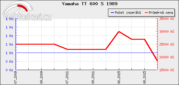 Yamaha TT 600 S 1989