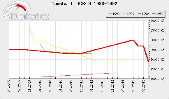 Yamaha TT 600 S 1986-1992