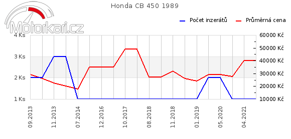 Honda CB 450 1989