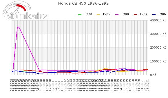 Honda CB 450 1986-1992