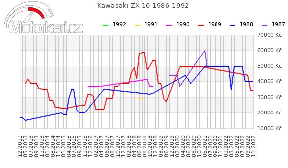 Kawasaki ZX-10 1986-1992