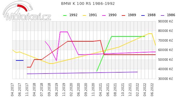 BMW K 100 RS 1986-1992