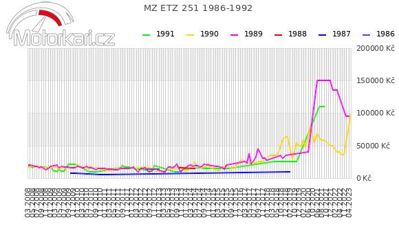 MZ ETZ 251 1986-1992