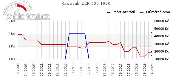 Kawasaki ZZR 500 1990
