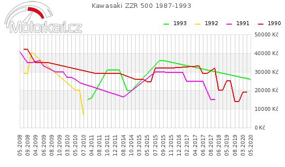 Kawasaki ZZR 500 1987-1993