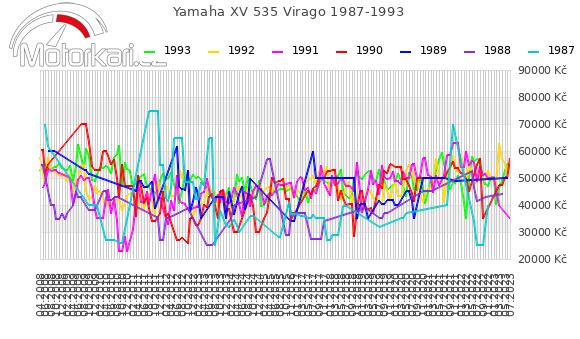Yamaha XV 535 Virago 1987-1993