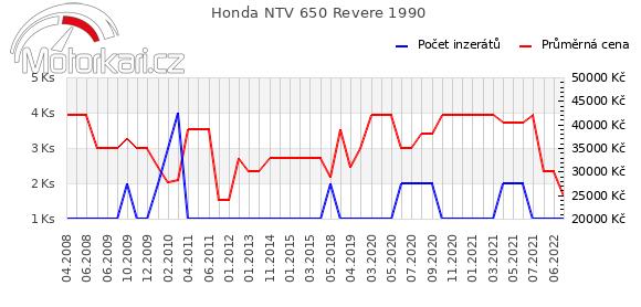 Honda NTV 650 Revere 1990