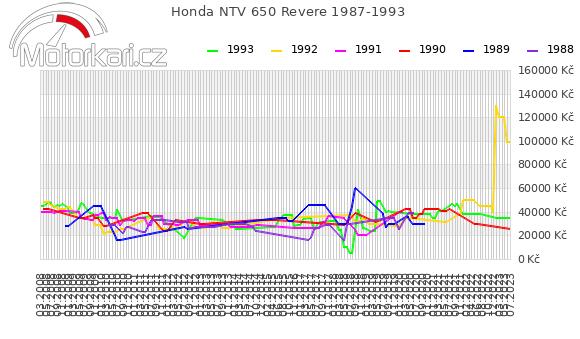Honda NTV 650 Revere 1987-1993