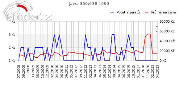 Jawa 350/638 1990