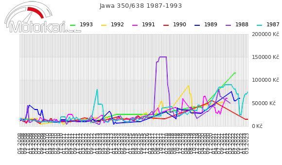 Jawa 350/638 1987-1993