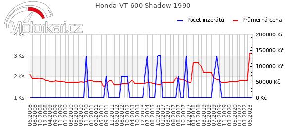 Honda VT 600 Shadow 1990