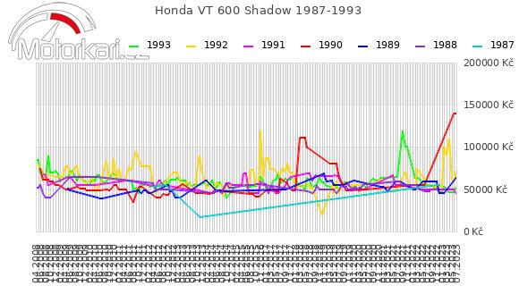 Honda VT 600 Shadow 1987-1993