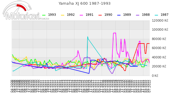 Yamaha XJ 600 1987-1993