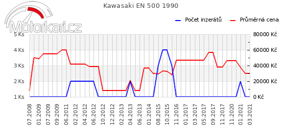 Kawasaki EN 500 1990
