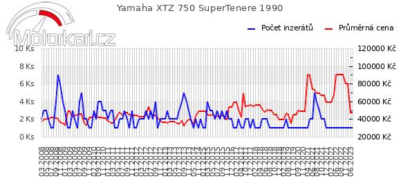 Yamaha XTZ 750 SuperTenere 1990