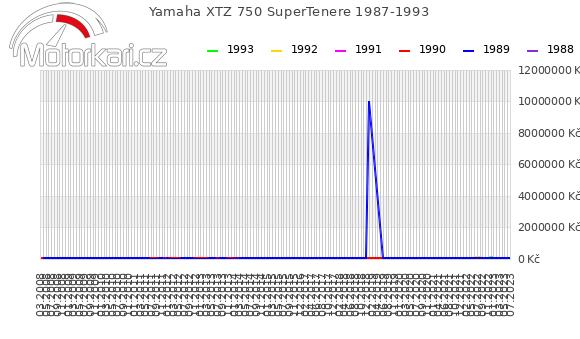 Yamaha XTZ 750 SuperTenere 1987-1993