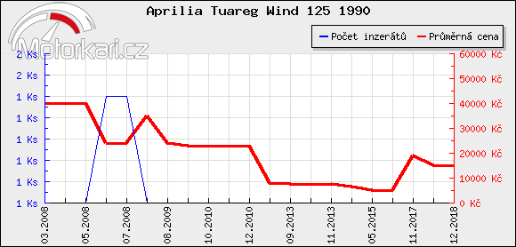 Aprilia Tuareg Wind 125 1990
