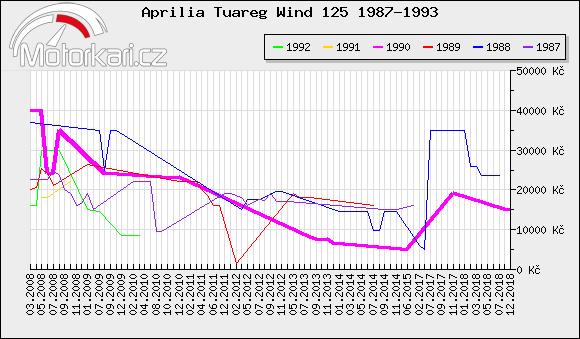 Aprilia Tuareg Wind 125 1987-1993