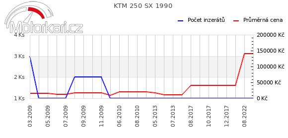 KTM 250 SX 1990