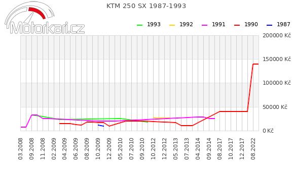 KTM 250 SX 1987-1993
