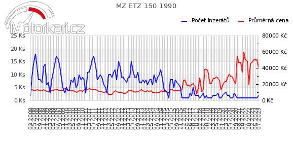 MZ ETZ 150 1990