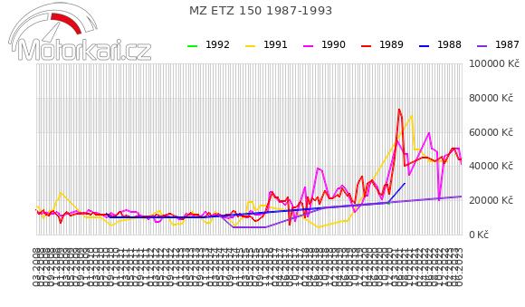 MZ ETZ 150 1987-1993