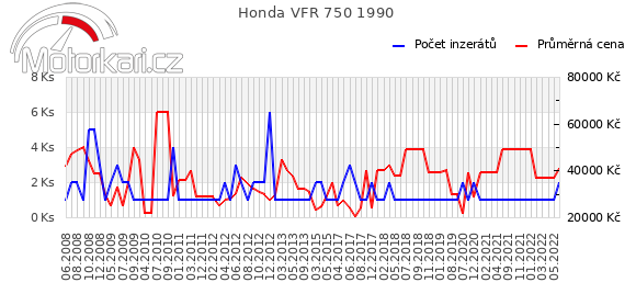 Honda VFR 750 1990