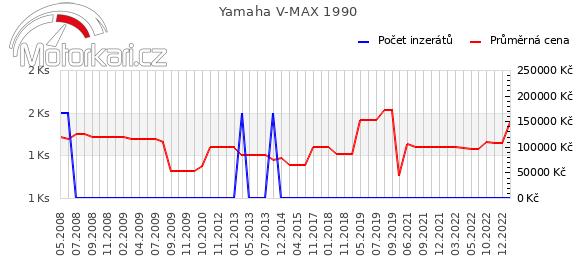 Yamaha V MAX 1990