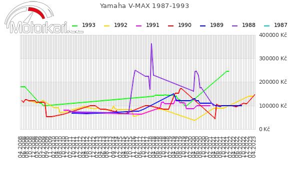 Yamaha V MAX 1987-1993