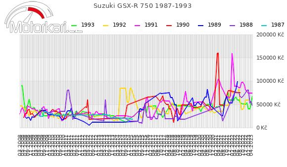 Suzuki GSX-R 750 1987-1993