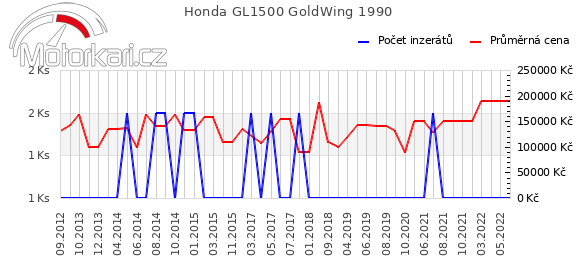 Honda GL1500 GoldWing 1990