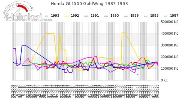 Honda GL1500 GoldWing 1987-1993