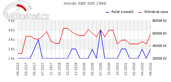 Honda XBR 500 1990
