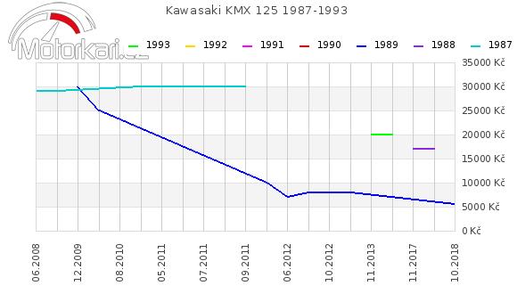 Kawasaki KMX 125 1987-1993