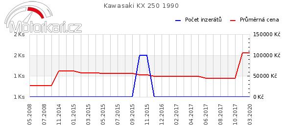 Kawasaki KX 250 1990