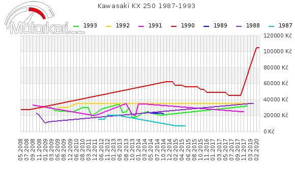 Kawasaki KX 250 1987-1993